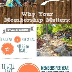 See Why Your Membership Matters: An Infographic