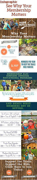 Membership Infographic